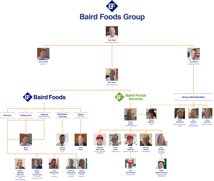 Flowchart of the Baird Foods Group Management structure