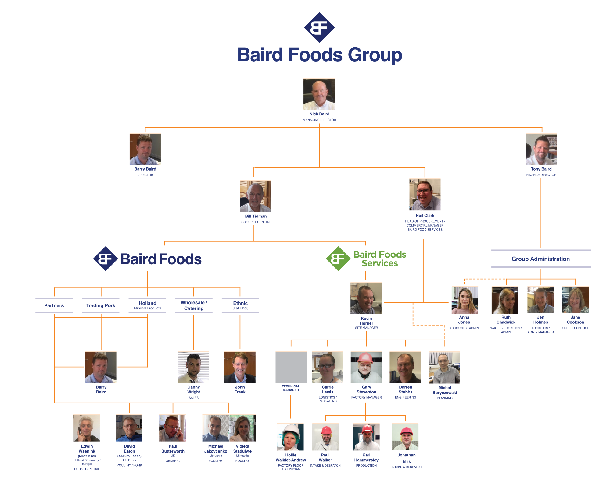 Baird Foods Group Personnel chart